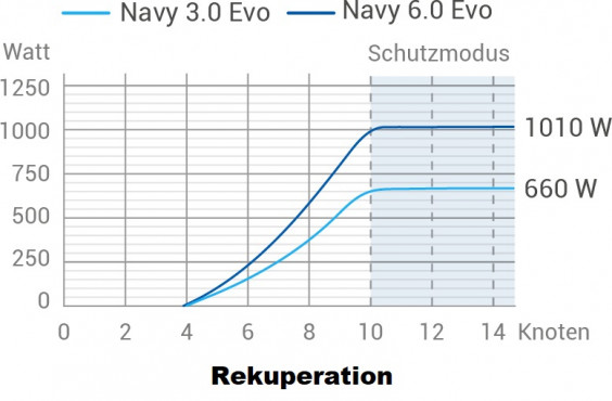 EPROPULSION Navy 6.0 EVO Remote Kurzschaft